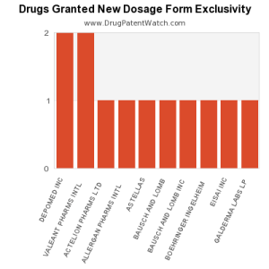 new-dosage-form-exclusivity